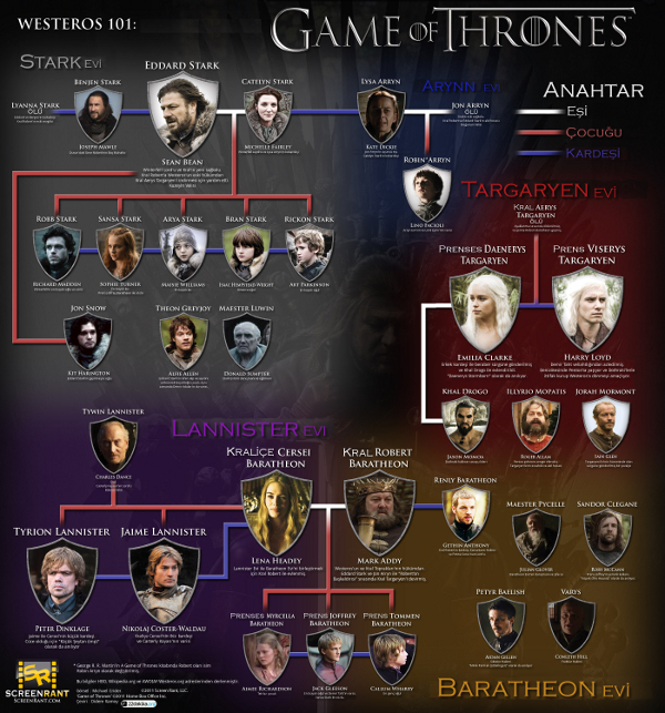 Game of Thrones Aileleri