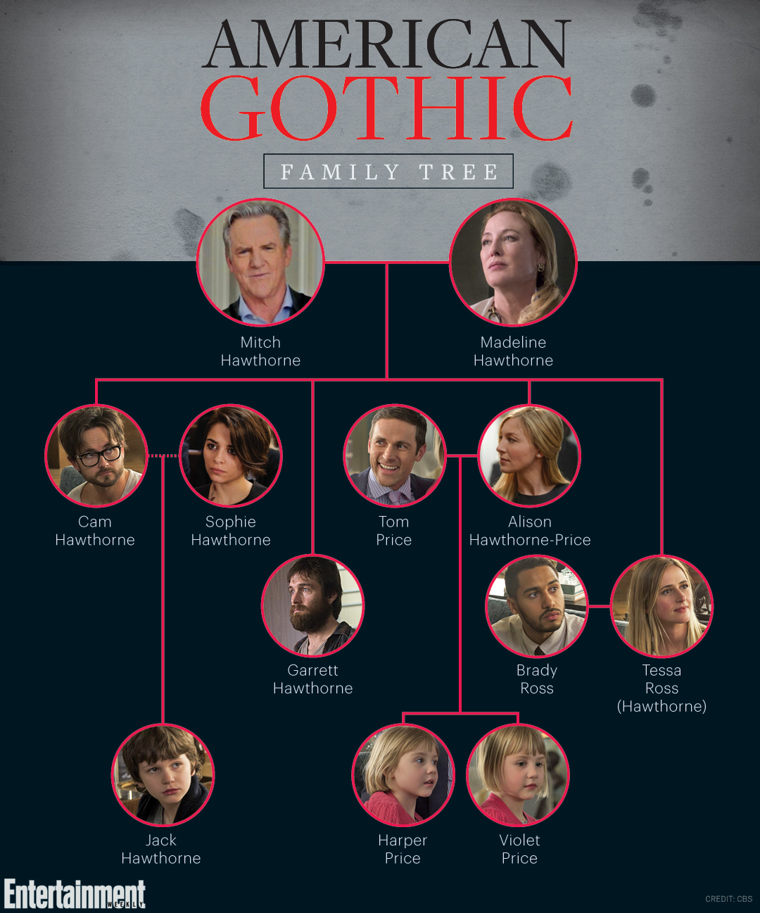 american-gothic-family-tree